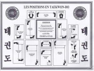 Arts Martial positions de base Mont-Tremblant